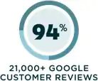 94% 21,000+ Google Customer Reviews